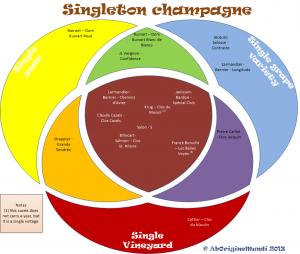 Singleton champagne: monocru, millésimé, en monocépage
