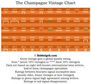 Kwaliteit van de millésimes of jaargangen in Champagne.